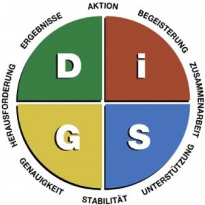 DISG-Persönlichkeitsprofile